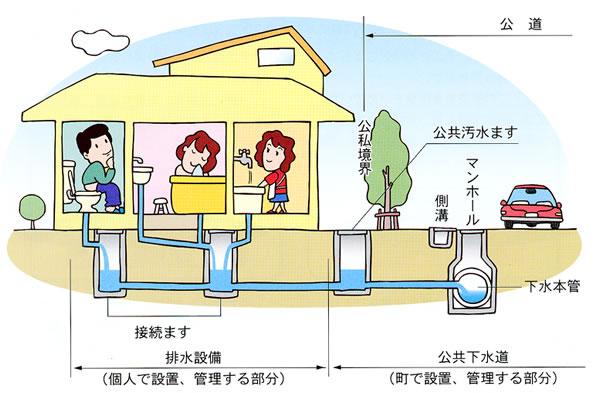 下水道の施設