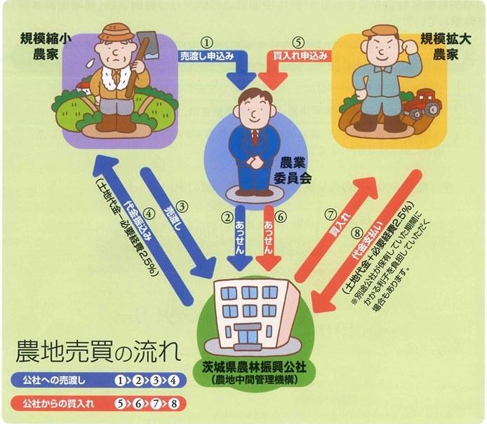農地売買イメージ