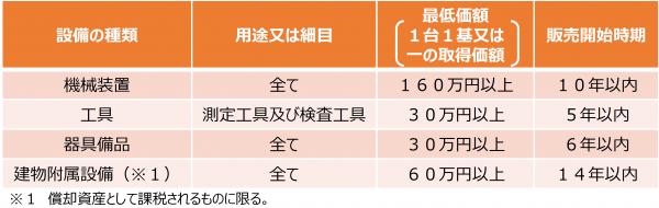 固定資産税特例要件
