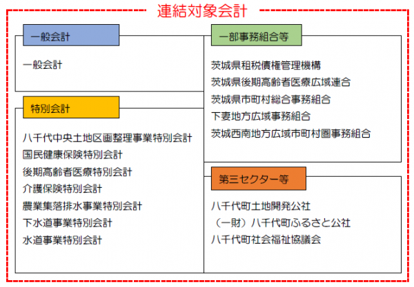 財務書類(会計範囲)
