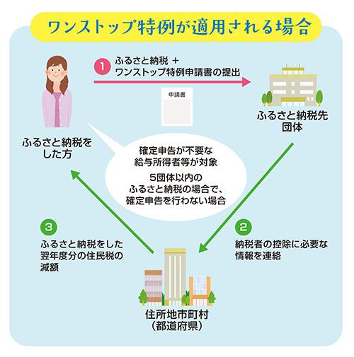 ふるさと納税ワンストップ特例制度(ワンストップ特例が適用される場合)